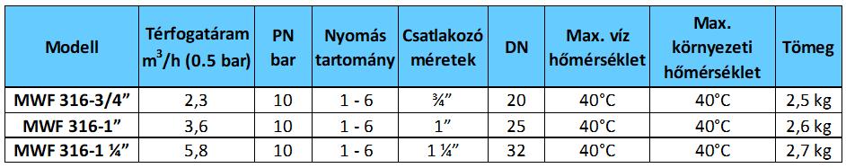 MWF Mec table 2
